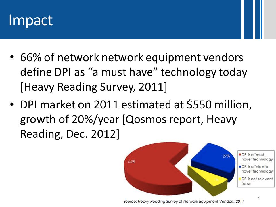 Impact 66% of network network equipment vendors define DPI as a must have technology today [Heavy Reading Survey, 2011]